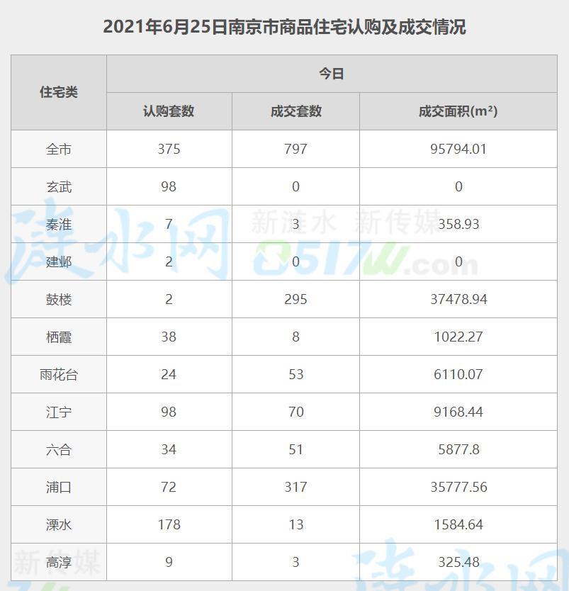 南京6月25日网签数据.jpg