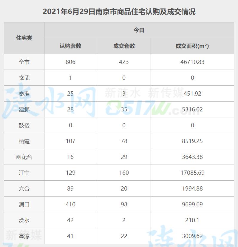 南京6月29日网签数据.jpg