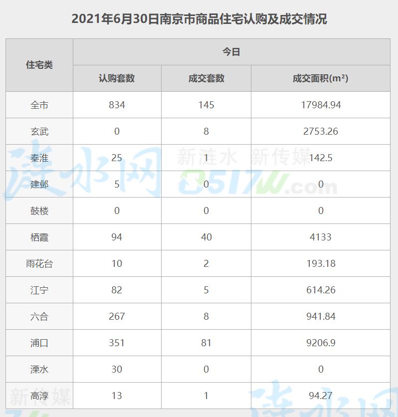 南京6月30日网签数据.jpg