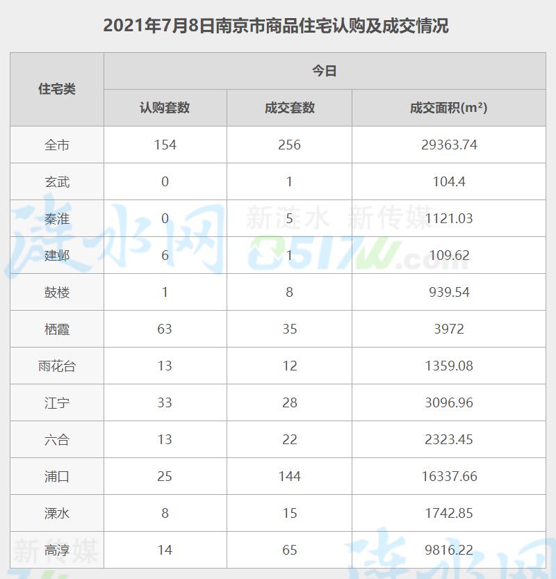 南京7月8日网签数据.jpg