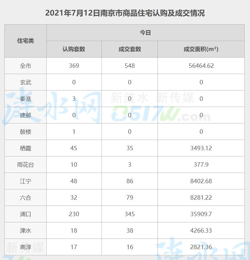 南京7月12日网签数据.jpg
