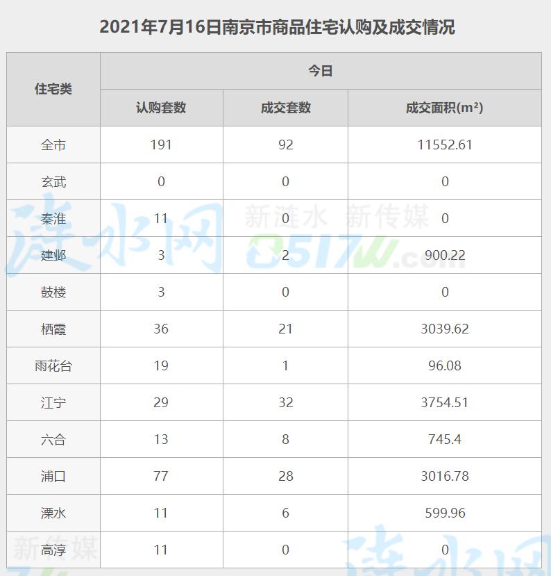 南京7月16日网签数据.jpg