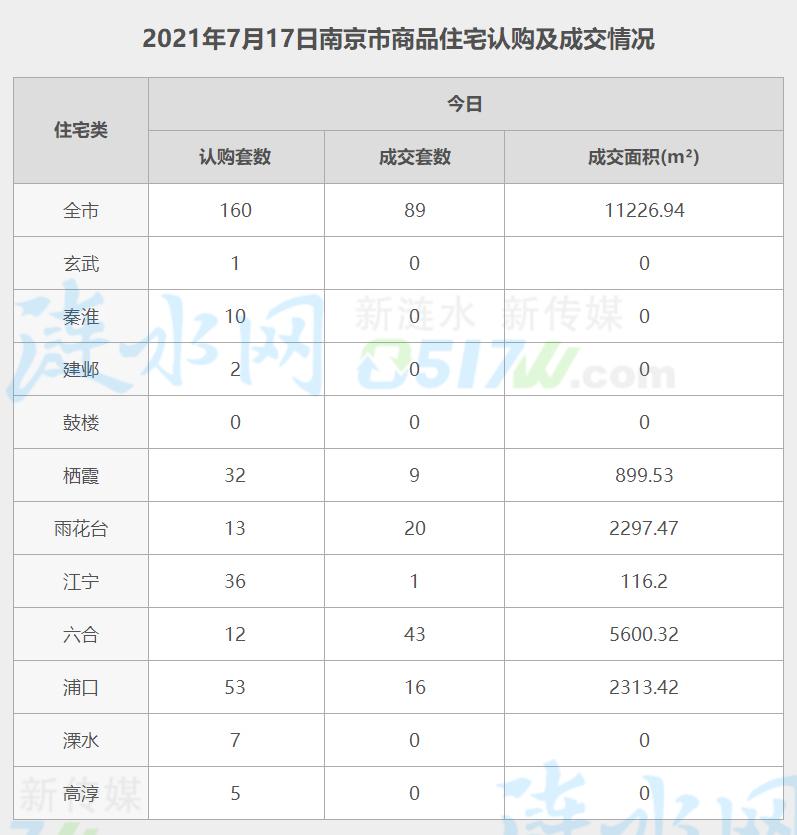 南京7月17日网签数据.jpg