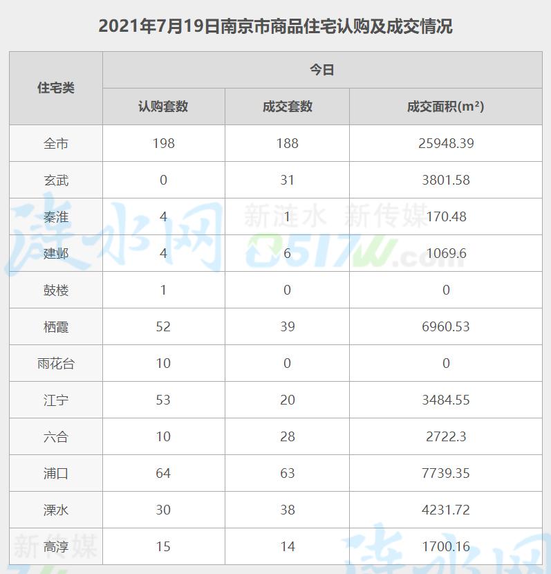 南京7月19日网签数据.jpg