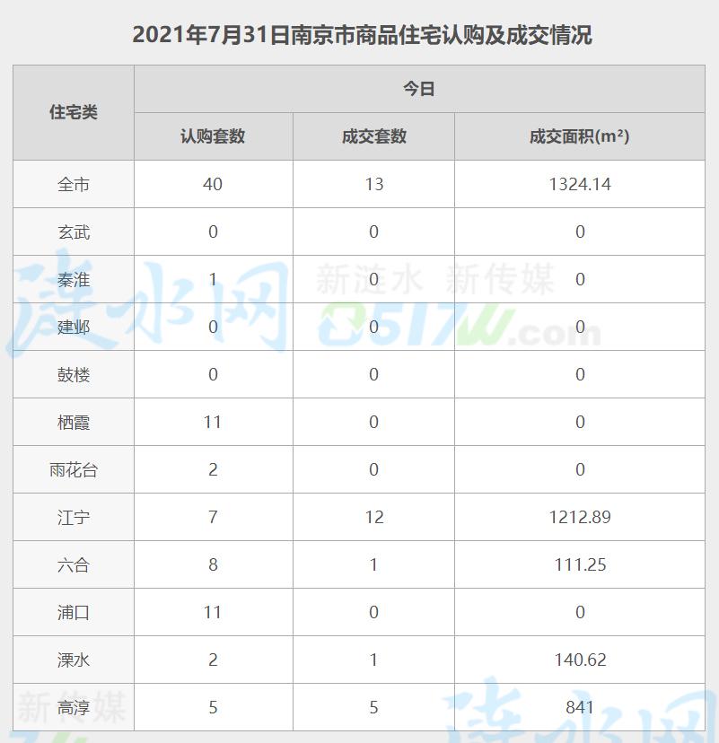 南京7月31日网签数据.jpg