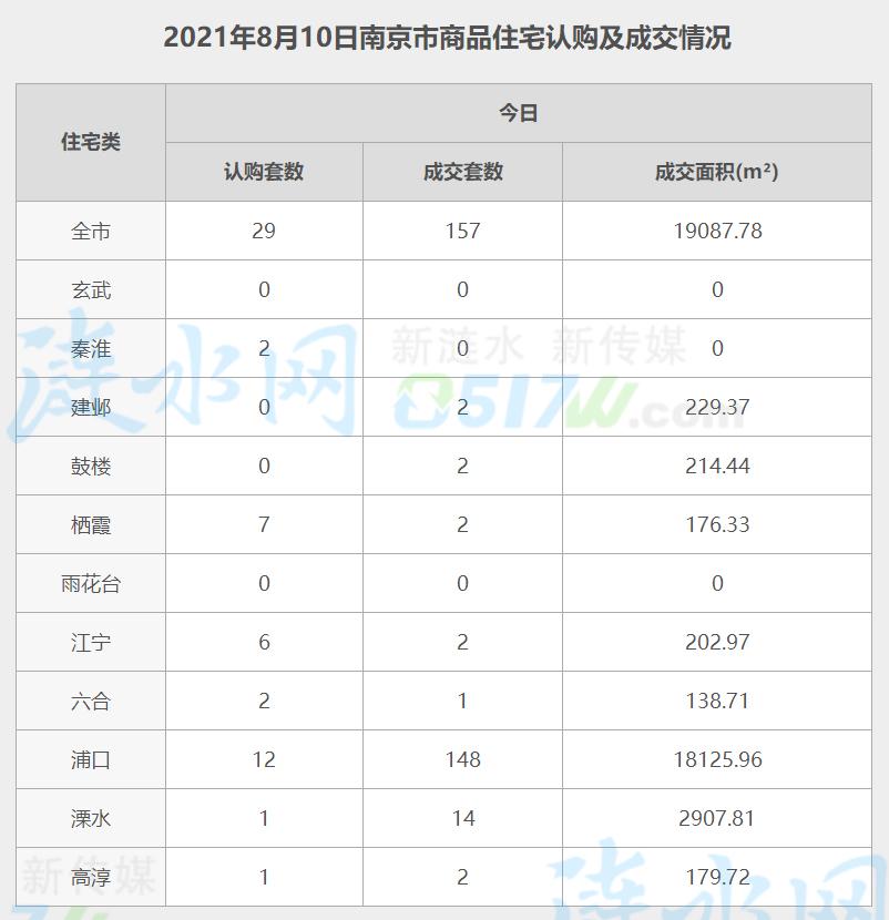 南京8月10日网签数据.jpg