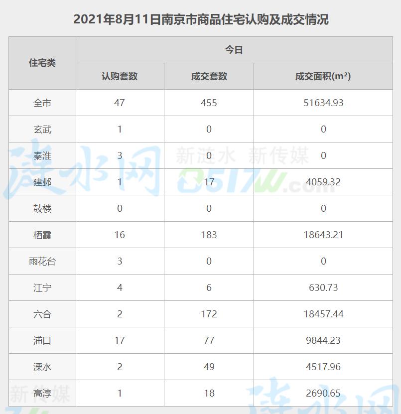 南京8月11日网签数据.jpg