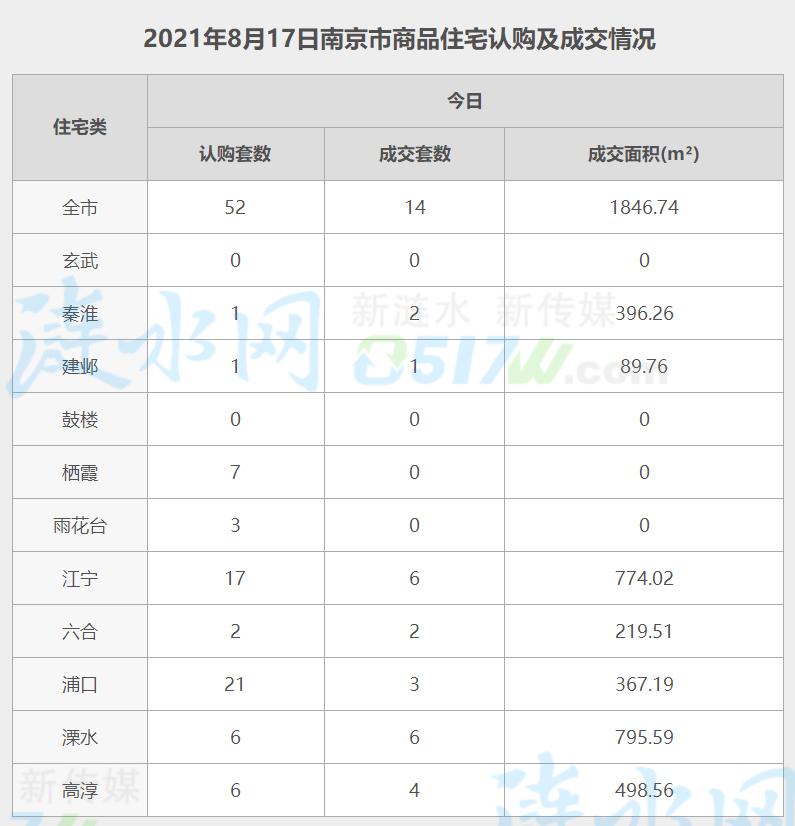 南京8月17日网签数据.jpg