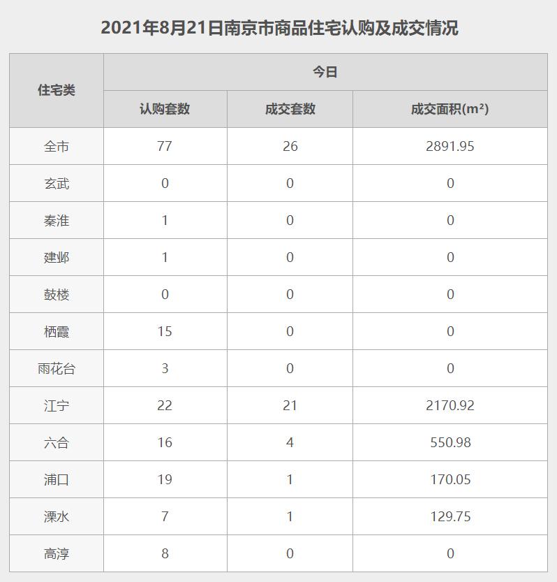 南京8月21日网签数据.jpg