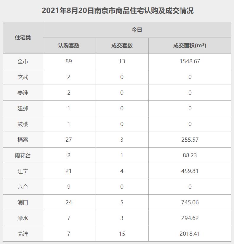 南京8月20日网签数据.jpg