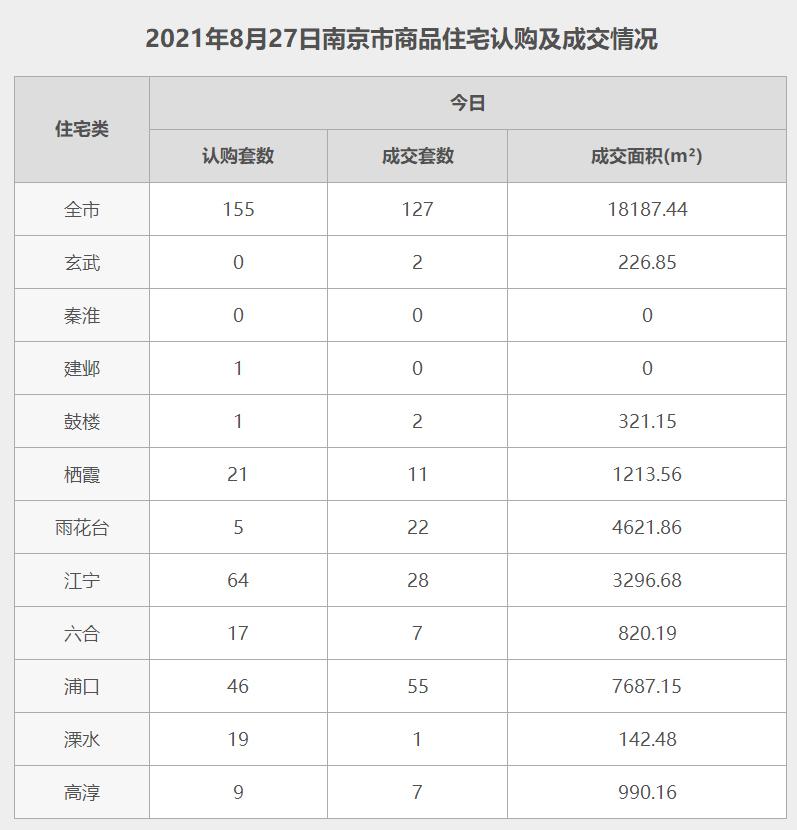 南京8月27日网签数据.jpg